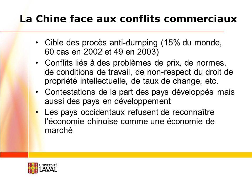 La Chine face aux conflits commerciaux Cible des procès anti-dumping (15% du monde, 60 cas en 2002 et 49 en 2003) Conflits liés à des problèmes de prix, de normes, de conditions de travail, de non-respect du droit de propriété intellectuelle, de taux de change, etc.