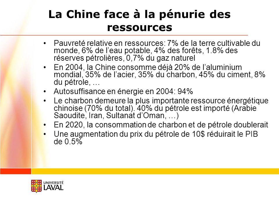La Chine face à la pénurie des ressources Pauvreté relative en ressources: 7% de la terre cultivable du monde, 6% de leau potable, 4% des forêts, 1.8% des réserves pétrolières, 0,7% du gaz naturel En 2004, la Chine consomme déjà 20% de laluminium mondial, 35% de lacier, 35% du charbon, 45% du ciment, 8% du pétrole, … Autosuffisance en énergie en 2004: 94% Le charbon demeure la plus importante ressource énergétique chinoise (70% du total).