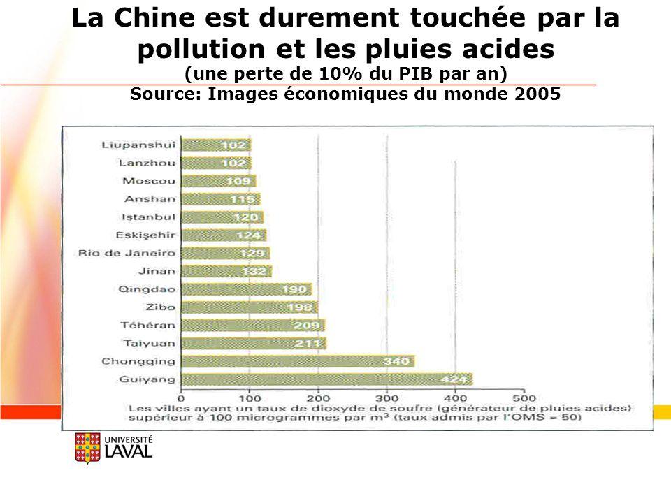 La Chine est durement touchée par la pollution et les pluies acides (une perte de 10% du PIB par an) Source: Images économiques du monde 2005