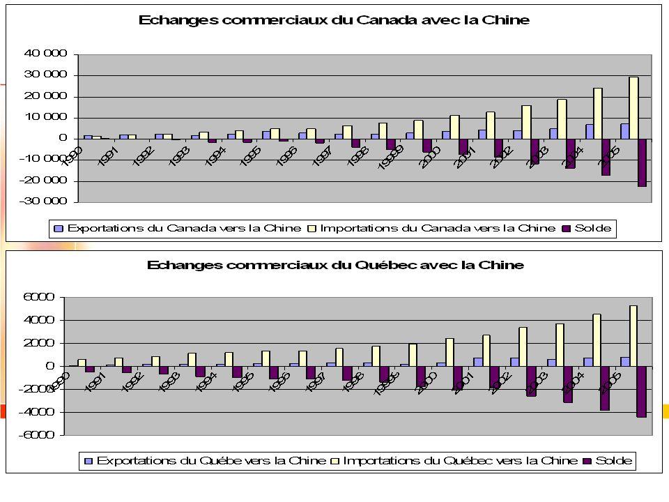 Partie 2 Les relations commerciales entre le Canada / le Québec et la Chine: une relation gagnant/perdant, perdant/perdant ou gagnant/gagnant?
