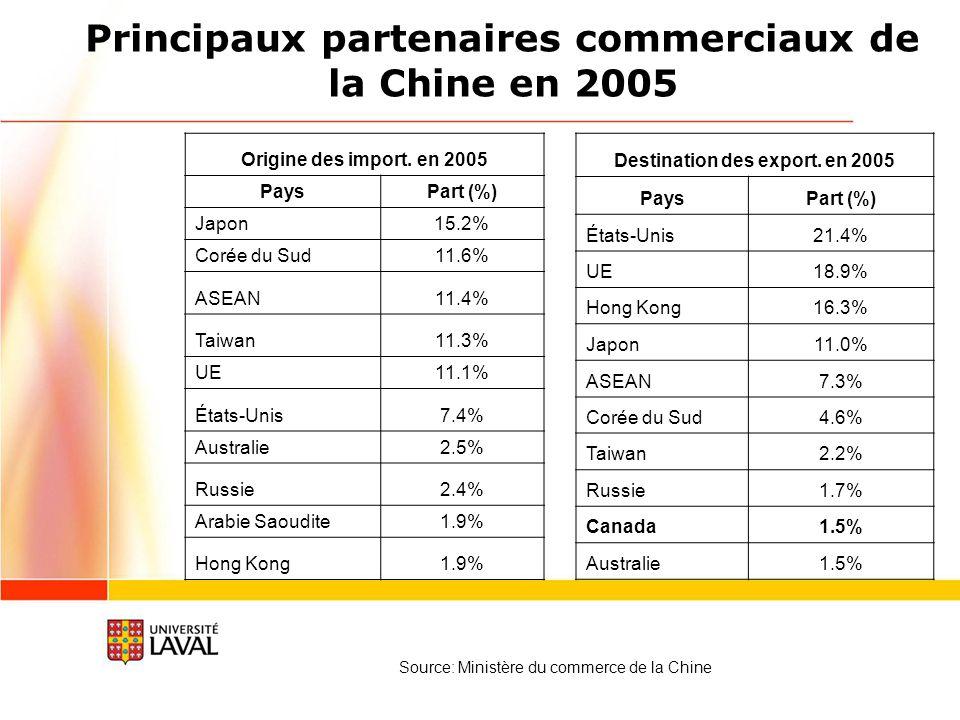 Principaux partenaires commerciaux de la Chine en 2005 Origine des import.