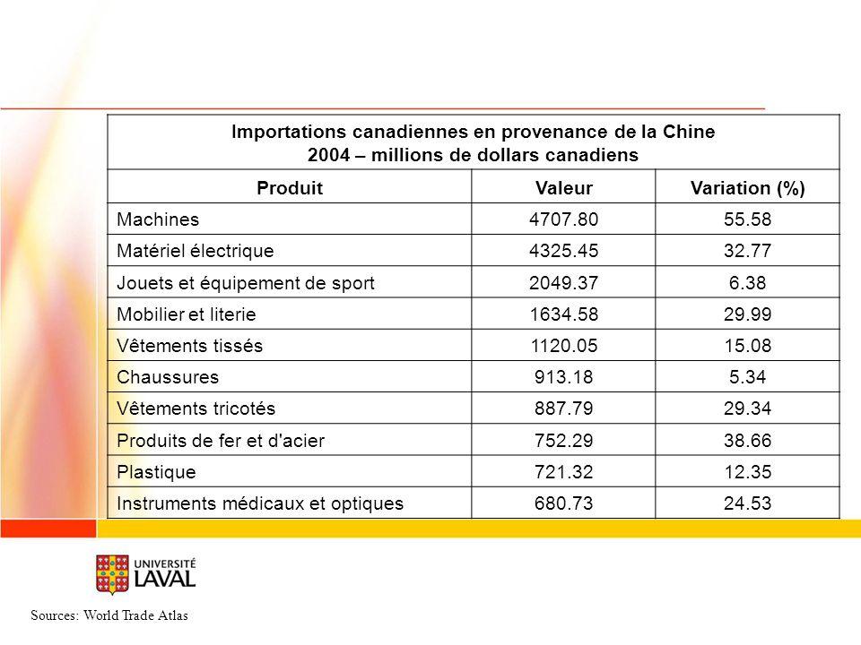 Importations canadiennes en provenance de la Chine 2004 – millions de dollars canadiens ProduitValeurVariation (%) Machines4707.8055.58 Matériel électrique4325.4532.77 Jouets et équipement de sport2049.376.38 Mobilier et literie1634.5829.99 Vêtements tissés1120.0515.08 Chaussures913.185.34 Vêtements tricotés887.7929.34 Produits de fer et d acier752.2938.66 Plastique721.3212.35 Instruments médicaux et optiques680.7324.53 Sources: World Trade Atlas