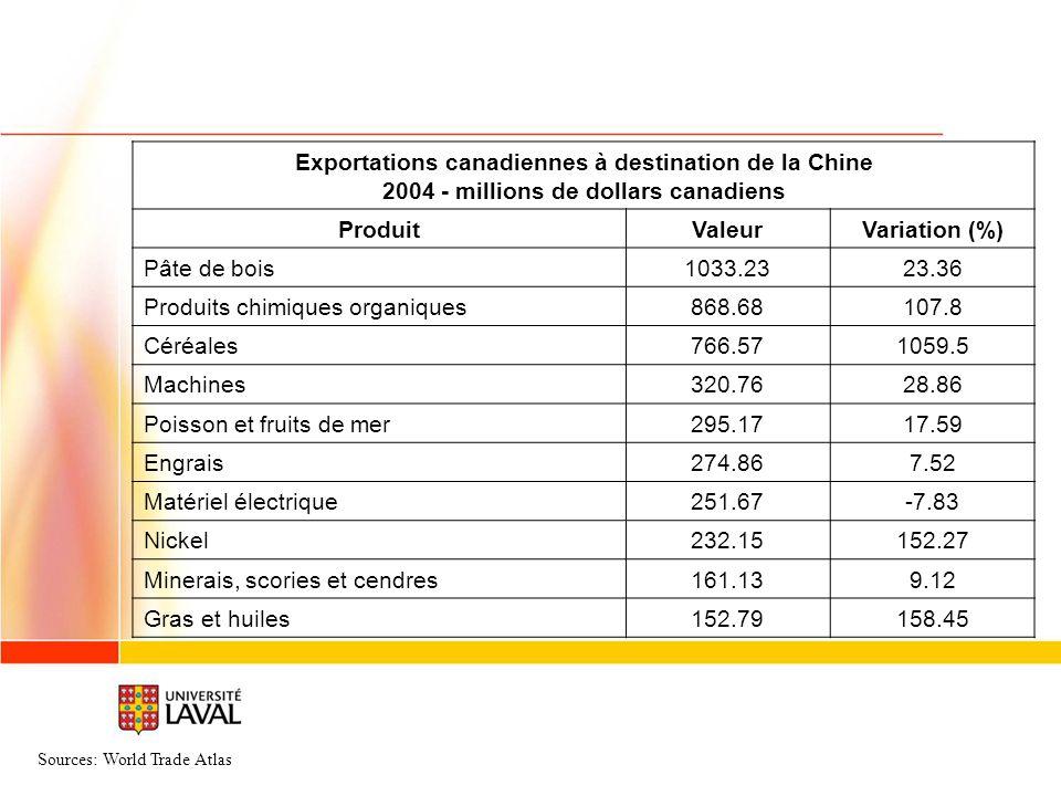 Exportations canadiennes à destination de la Chine 2004 - millions de dollars canadiens ProduitValeurVariation (%) Pâte de bois1033.2323.36 Produits chimiques organiques868.68107.8 Céréales766.571059.5 Machines320.7628.86 Poisson et fruits de mer295.1717.59 Engrais274.867.52 Matériel électrique251.67-7.83 Nickel232.15152.27 Minerais, scories et cendres161.139.12 Gras et huiles152.79158.45 Sources: World Trade Atlas