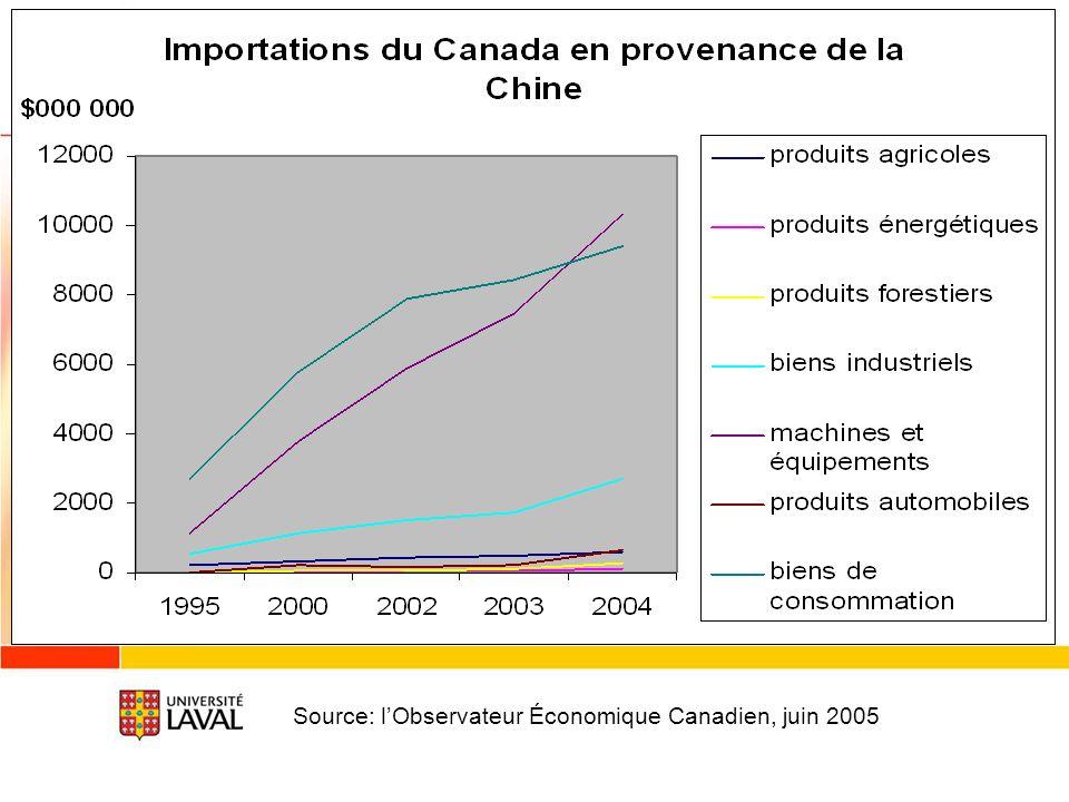 Source: lObservateur Économique Canadien, juin 2005