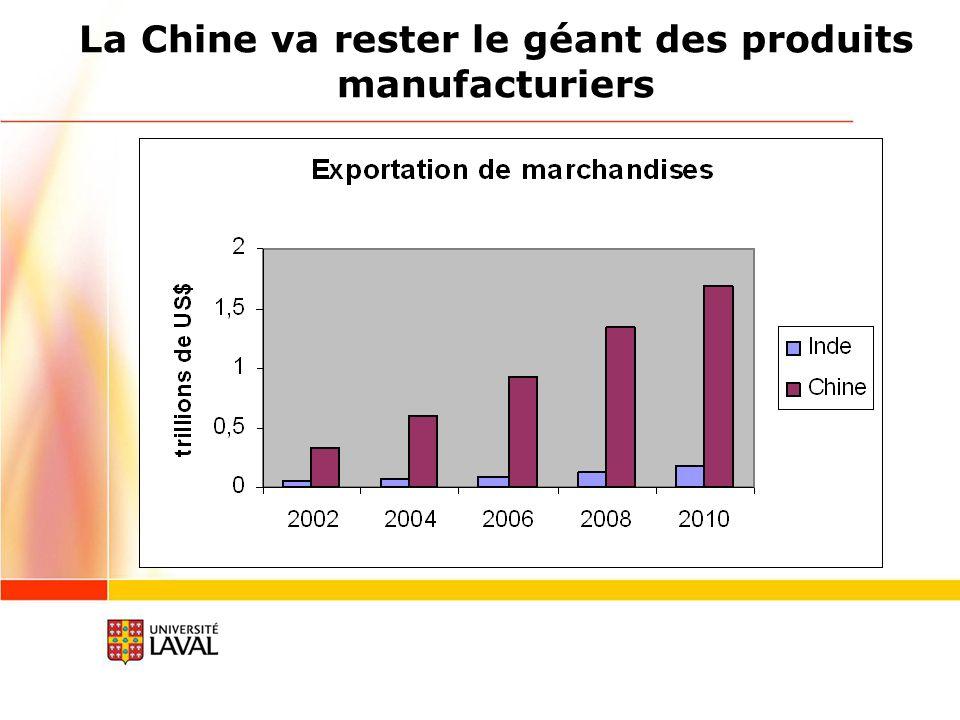 La Chine va rester le géant des produits manufacturiers