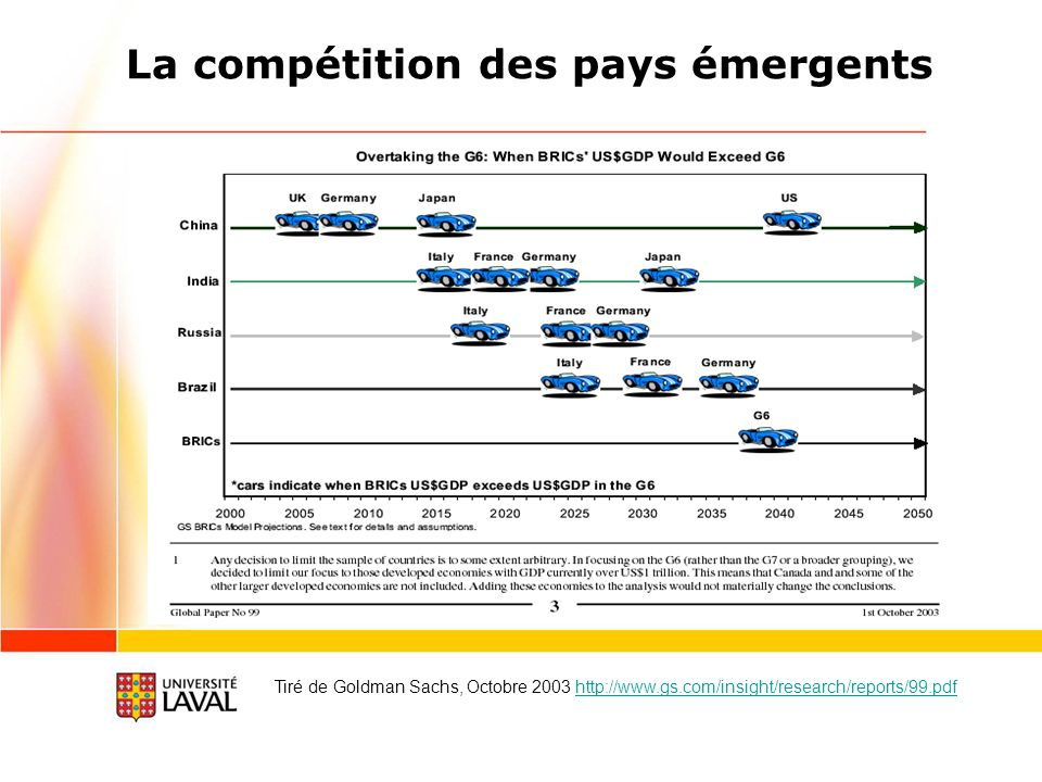 La compétition des pays émergents Tiré de Goldman Sachs, Octobre 2003 http://www.gs.com/insight/research/reports/99.pdfhttp://www.gs.com/insight/research/reports/99.pdf