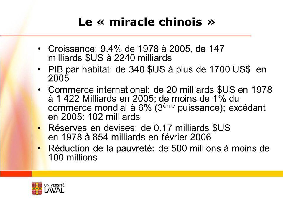 Le « miracle chinois » Croissance: 9.4% de 1978 à 2005, de 147 milliards $US à 2240 milliards PIB par habitat: de 340 $US à plus de 1700 US$ en 2005 Commerce international: de 20 milliards $US en 1978 à 1 422 Milliards en 2005; de moins de 1% du commerce mondial à 6% (3 ème puissance); excédant en 2005: 102 milliards Réserves en devises: de 0.17 milliards $US en 1978 à 854 milliards en février 2006 Réduction de la pauvreté: de 500 millions à moins de 100 millions