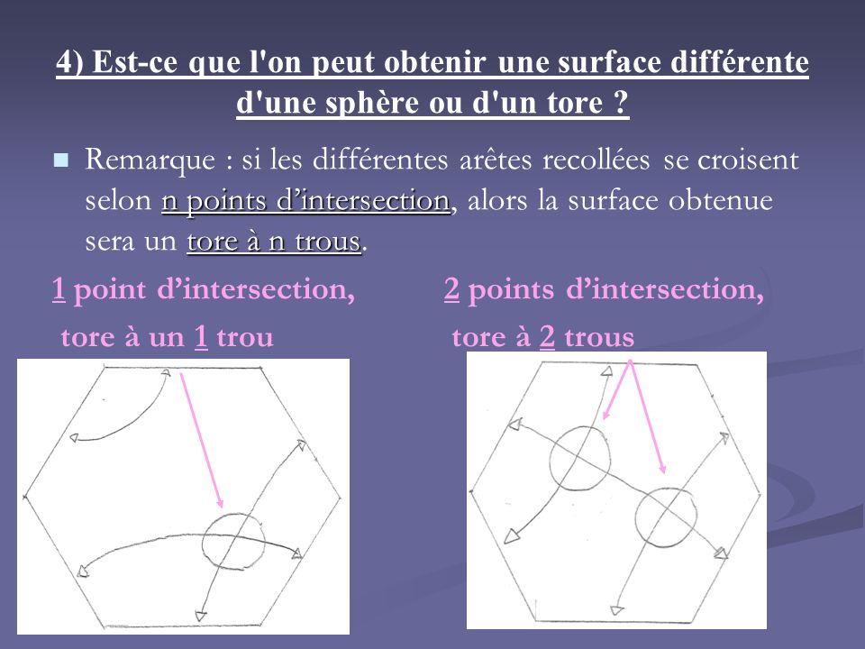 4) Est-ce que l'on peut obtenir une surface différente d'une sphère ou d'un tore ? n points dintersection tore à n trous Remarque : si les différentes