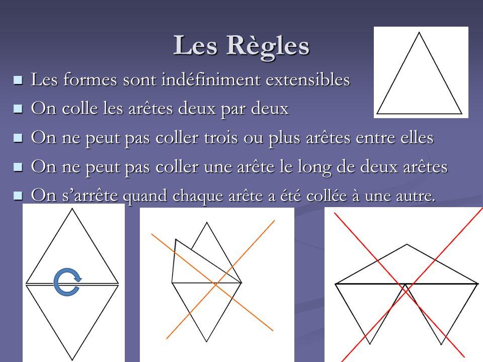 Les Règles Les formes sont indéfiniment extensibles Les formes sont indéfiniment extensibles On colle les arêtes deux par deux On colle les arêtes deu