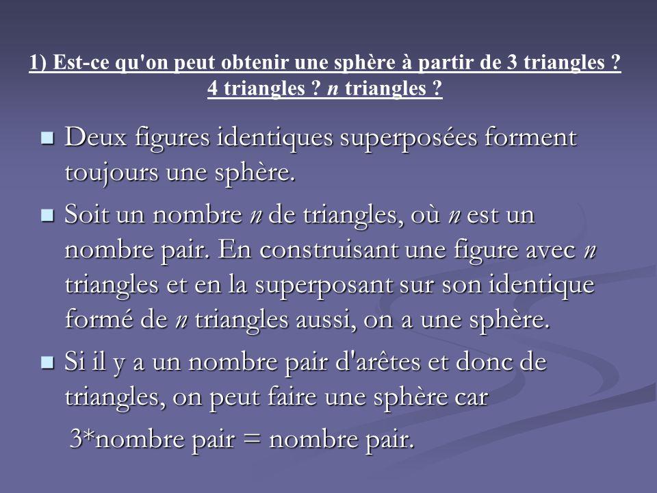 1) Est-ce qu'on peut obtenir une sphère à partir de 3 triangles ? 4 triangles ? n triangles ? Deux figures identiques superposées forment toujours une