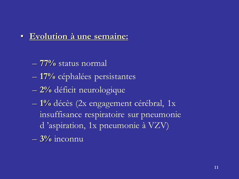 11 Evolution à une semaine:Evolution à une semaine: –77% –77% status normal –17% –17% céphalées persistantes –2% –2% déficit neurologique –1% –1% décès (2x engagement cérébral, 1x insuffisance respiratoire sur pneumonie d aspiration, 1x pneumonie à VZV) –3% –3% inconnu