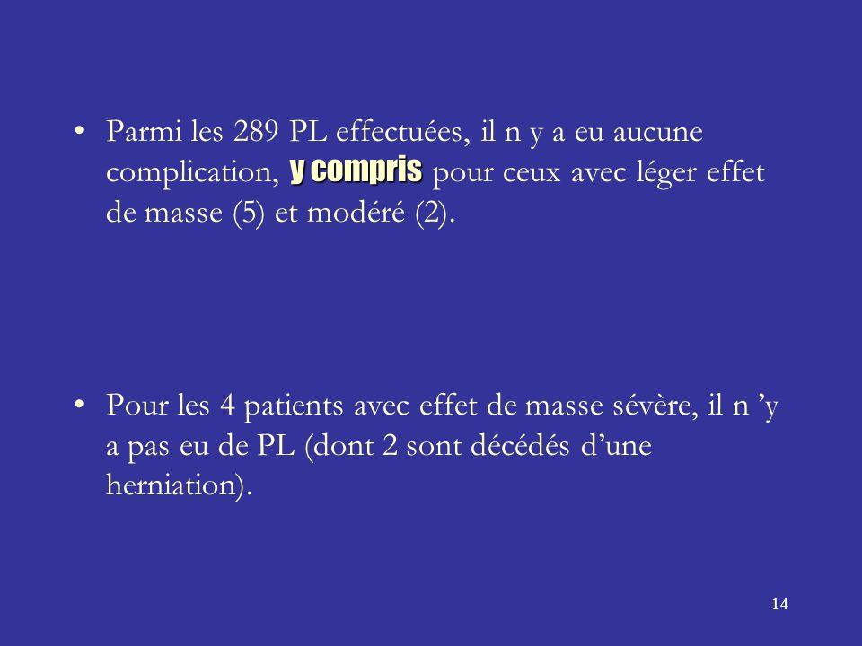 14 y comprisParmi les 289 PL effectuées, il n y a eu aucune complication, y compris pour ceux avec léger effet de masse (5) et modéré (2).
