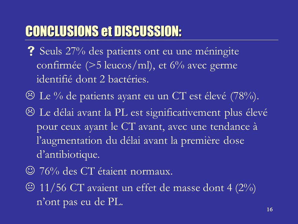 16 CONCLUSIONS et DISCUSSION: Seuls 27% des patients ont eu une méningite confirmée (>5 leucos/ml), et 6% avec germe identifié dont 2 bactéries.