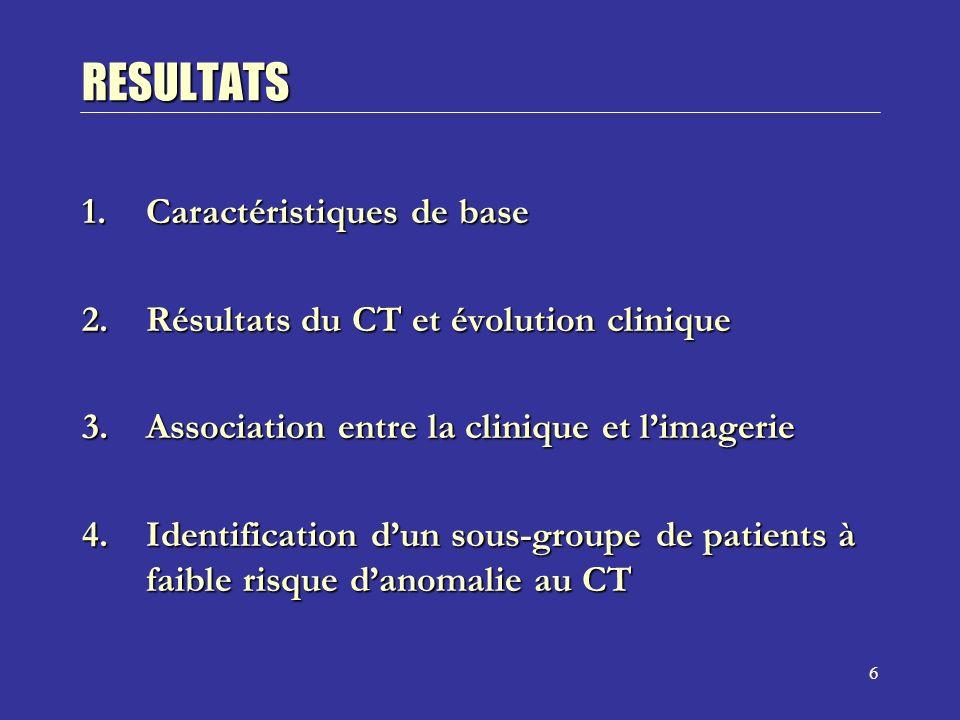 6 RESULTATS 1.Caractéristiques de base 2.Résultats du CT et évolution clinique 3.Association entre la clinique et limagerie 4.Identification dun sous-groupe de patients à faible risque danomalie au CT