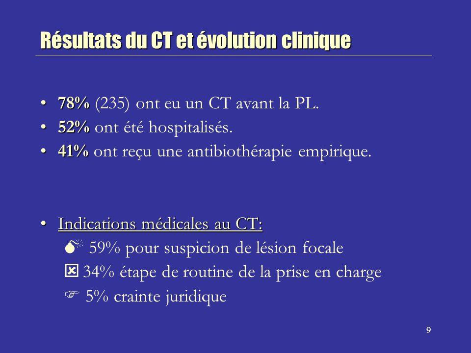 10 76% (179/235) CT normal76% (179/235) CT normal 24% (56/235) CT anormal:24% (56/235) CT anormal: 19% (45/235) anomalies sans effet de masse 5% (11/235) anomalies avec effet de masse N.B: anomalies=hémorragie sous-arachnoïdienne, prise de contraste méningée, hydrocéphalie, infarctus, masse, leucoencéphalopathie périventriculaire.
