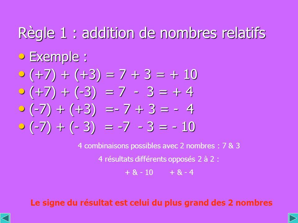 Règle 1 : addition de nombres relatifs Exemple : Exemple : (+7) + (+3) = 7 + 3 = + 10 (+7) + (+3) = 7 + 3 = + 10 (+7) + (-3) = 7 - 3 = + 4 (+7) + (-3) = 7 - 3 = + 4 (-7) + (+3) =- 7 + 3 = - 4 (-7) + (+3) =- 7 + 3 = - 4 (-7) + (- 3) = -7 - 3 = - 10 (-7) + (- 3) = -7 - 3 = - 10 4 combinaisons possibles avec 2 nombres : 7 & 3 4 résultats différents opposés 2 à 2 : + & - 10 + & - 4 Le signe du résultat est celui du plus grand des 2 nombres