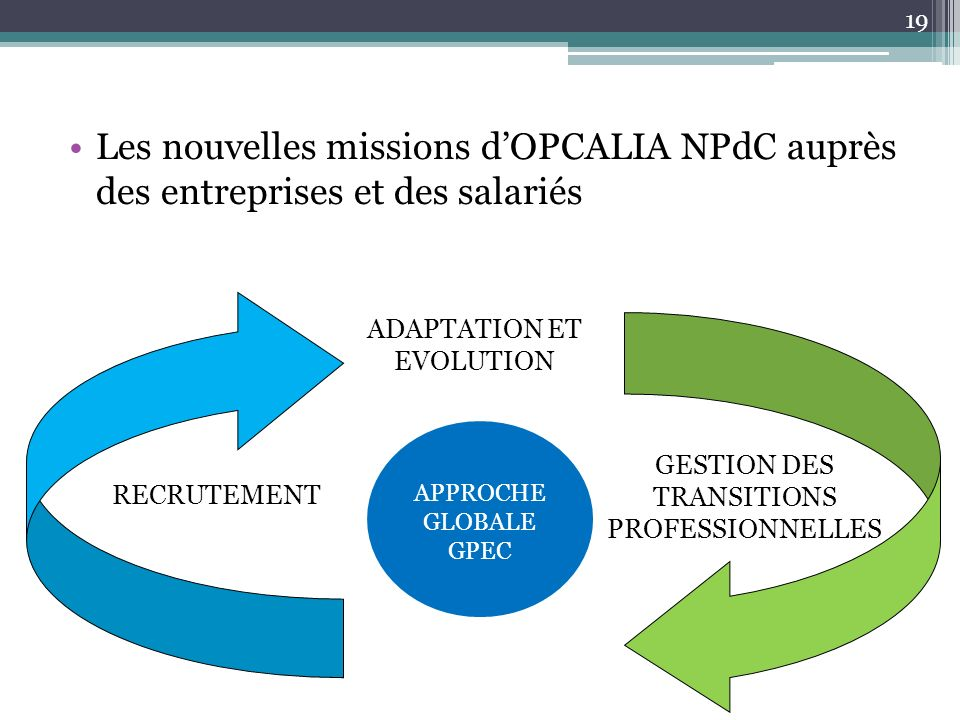 Les nouvelles missions dOPCALIA NPdC auprès des entreprises et des salariés RECRUTEMENT ADAPTATION ET EVOLUTION GESTION DES TRANSITIONS PROFESSIONNELL