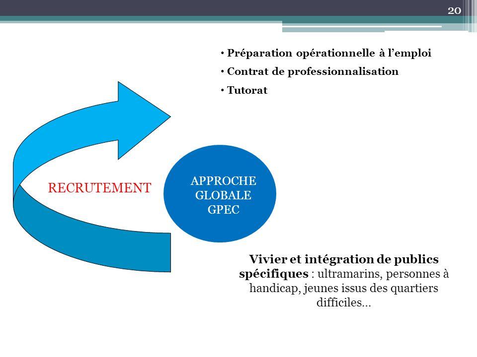 RECRUTEMENT Contrat de professionnalisation Tutorat Préparation opérationnelle à lemploi APPROCHE GLOBALE GPEC Vivier et intégration de publics spécif