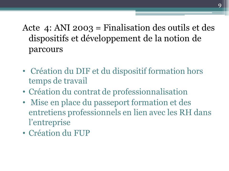 Acte 4: ANI 2003 = Finalisation des outils et des dispositifs et développement de la notion de parcours Création du DIF et du dispositif formation hor