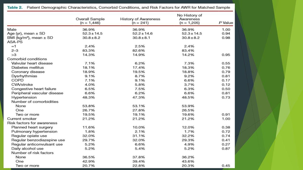 Différence significative dincidence dAWR entre les les patients avec antécédents dAWR et les patients contrôles.