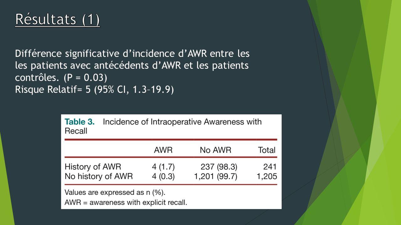 Différence significative dincidence dAWR entre les les patients avec antécédents dAWR et les patients contrôles. (P = 0.03) Risque Relatif= 5 (95% CI,