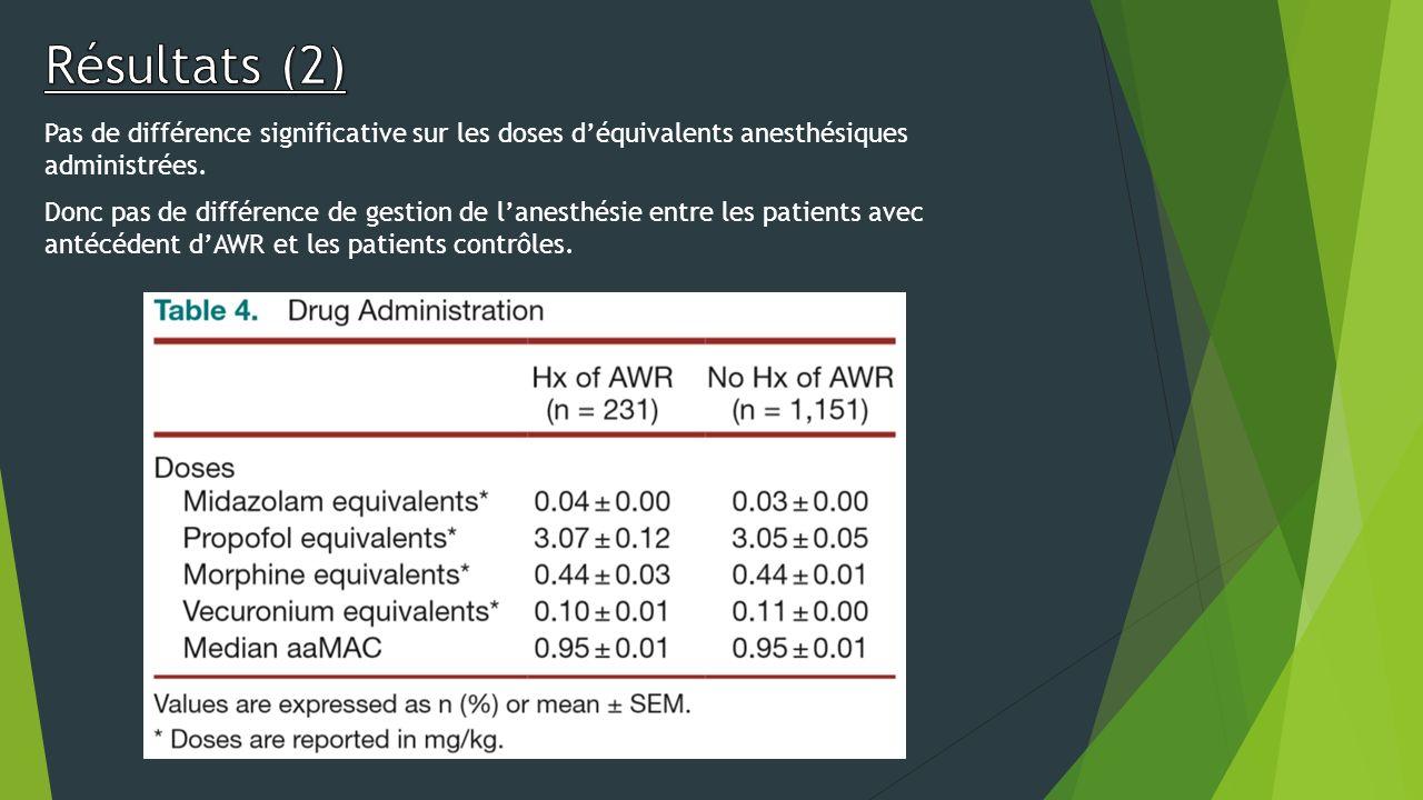 Pas de différence significative sur les doses déquivalents anesthésiques administrées. Donc pas de différence de gestion de lanesthésie entre les pati