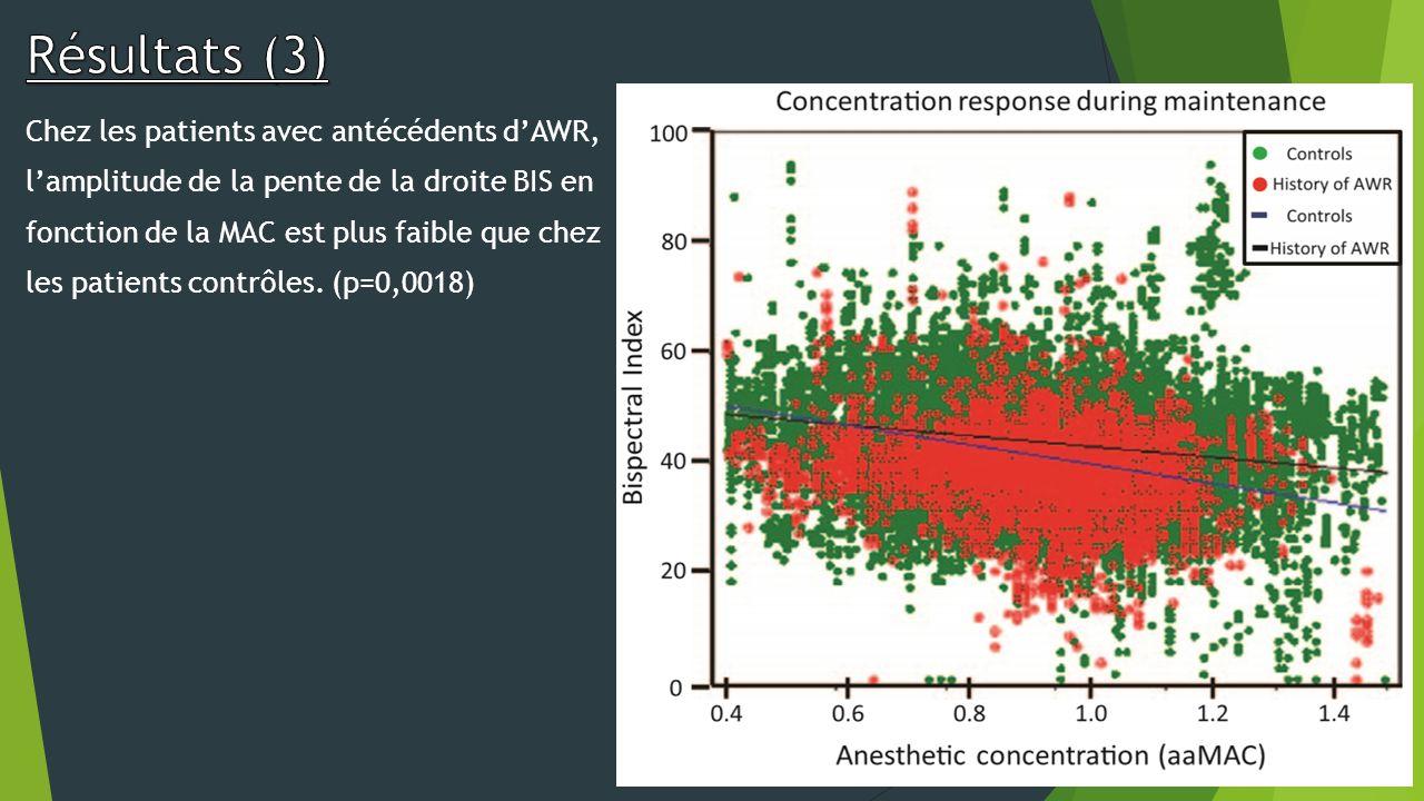 Chez les patients avec antécédents dAWR, lamplitude de la pente de la droite BIS en fonction de la MAC est plus faible que chez les patients contrôles