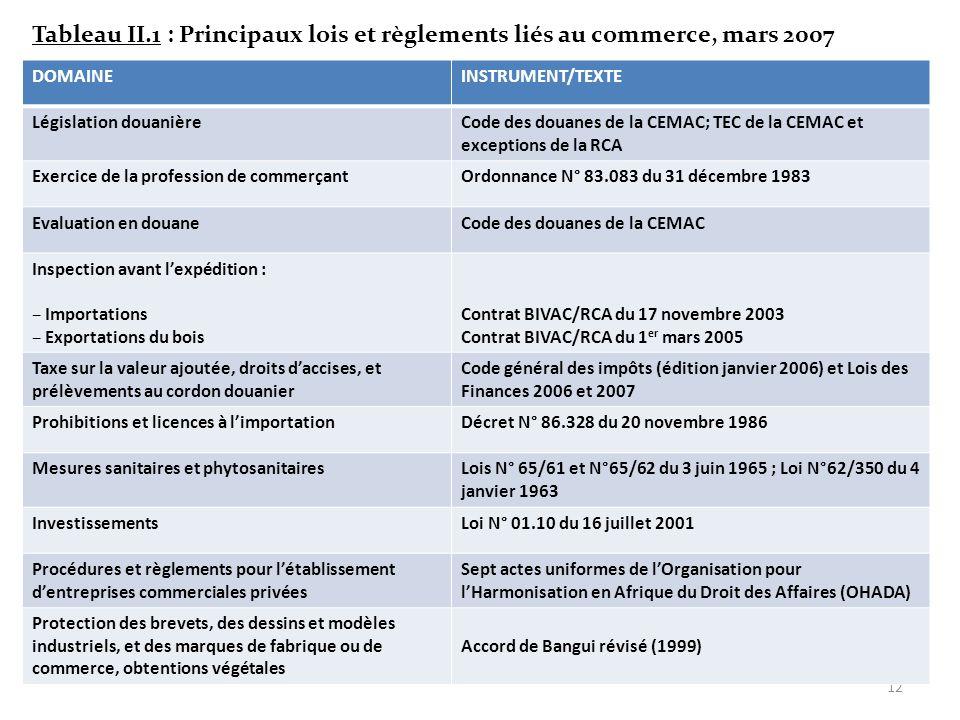 11 Lexpérience Centrafricaine en matière de politique industrielle. Depuis lindépendance la RCA na pas mis en place une stratégie ou un plan de dévelo