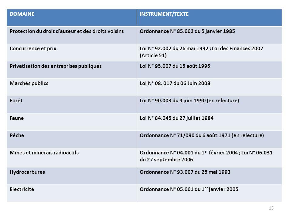 12 Tableau II.1 : Principaux lois et règlements liés au commerce, mars 2007 DOMAINEINSTRUMENT/TEXTE Législation douanièreCode des douanes de la CEMAC;