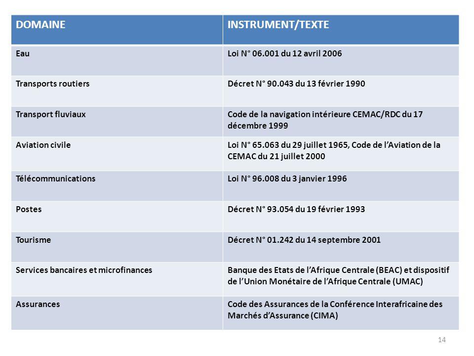 13 DOMAINEINSTRUMENT/TEXTE Protection du droit dauteur et des droits voisinsOrdonnance N° 85.002 du 5 janvier 1985 Concurrence et prixLoi N° 92.002 du
