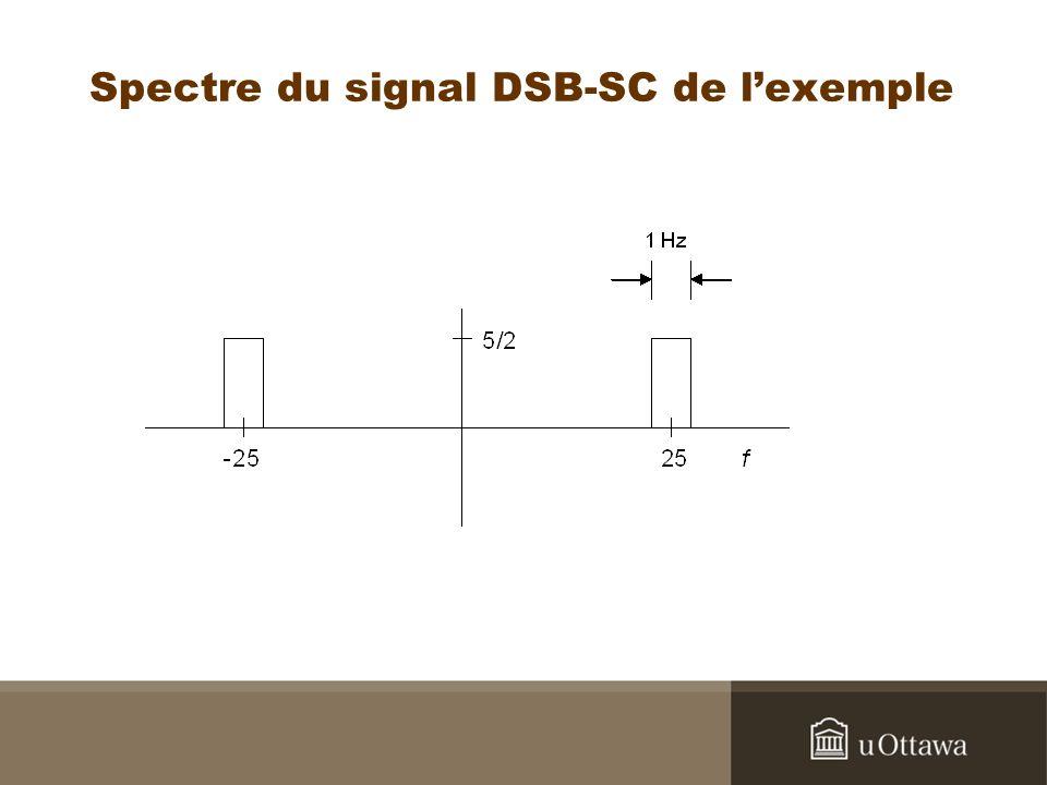 Spectre du signal DSB-SC de lexemple