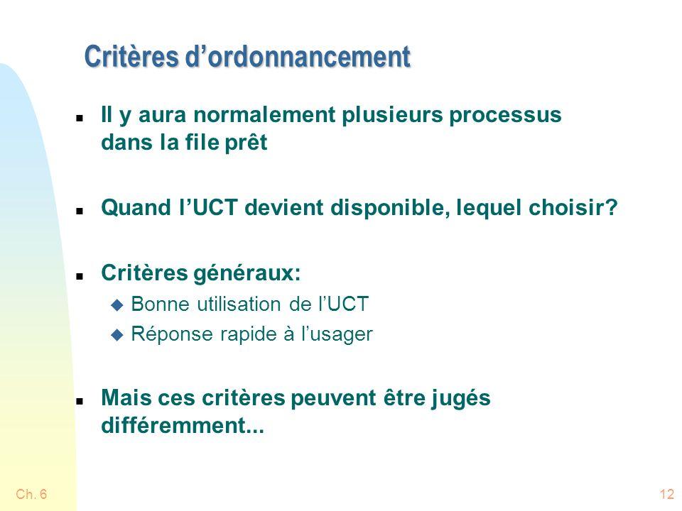 Ch. 612 Critères dordonnancement n Il y aura normalement plusieurs processus dans la file prêt n Quand lUCT devient disponible, lequel choisir? n Crit