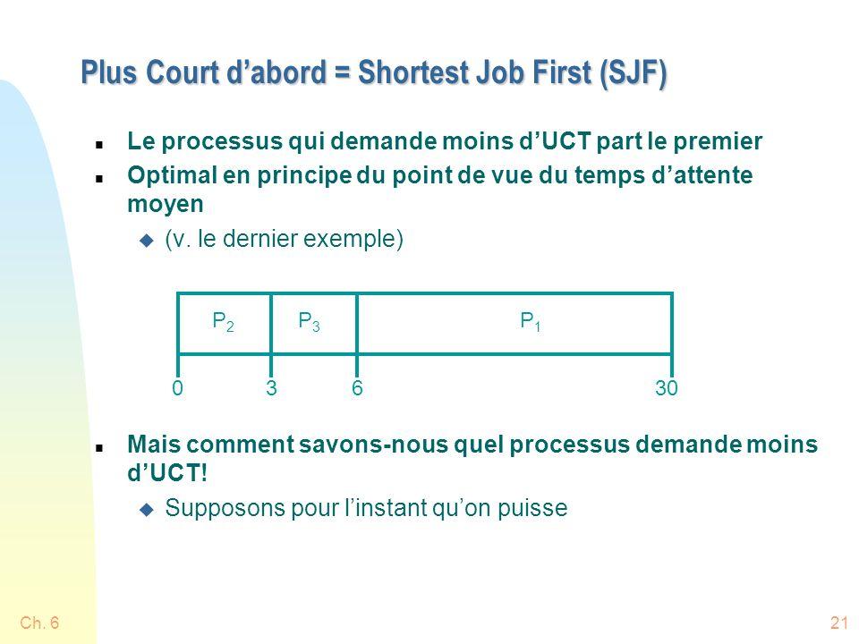 Ch. 621 Plus Court dabord = Shortest Job First (SJF) n Le processus qui demande moins dUCT part le premier n Optimal en principe du point de vue du te
