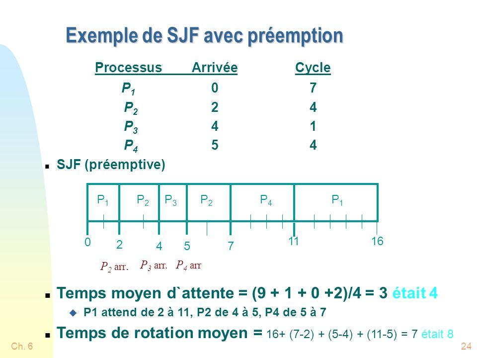 Ch. 624 Exemple de SJF avec préemption ProcessusArrivéeCycle P 1 07 P 2 24 P 3 41 P 4 54 n SJF (préemptive) n Temps moyen d`attente = (9 + 1 + 0 +2)/4
