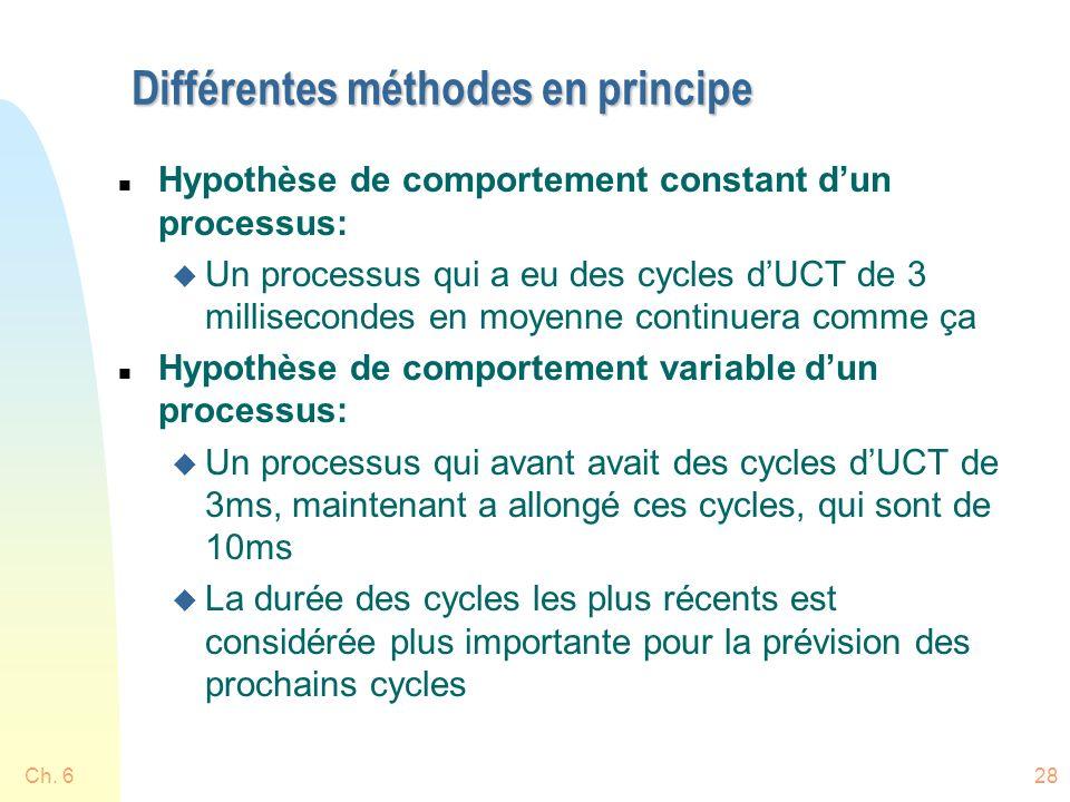 Différentes méthodes en principe n Hypothèse de comportement constant dun processus: u Un processus qui a eu des cycles dUCT de 3 millisecondes en moy