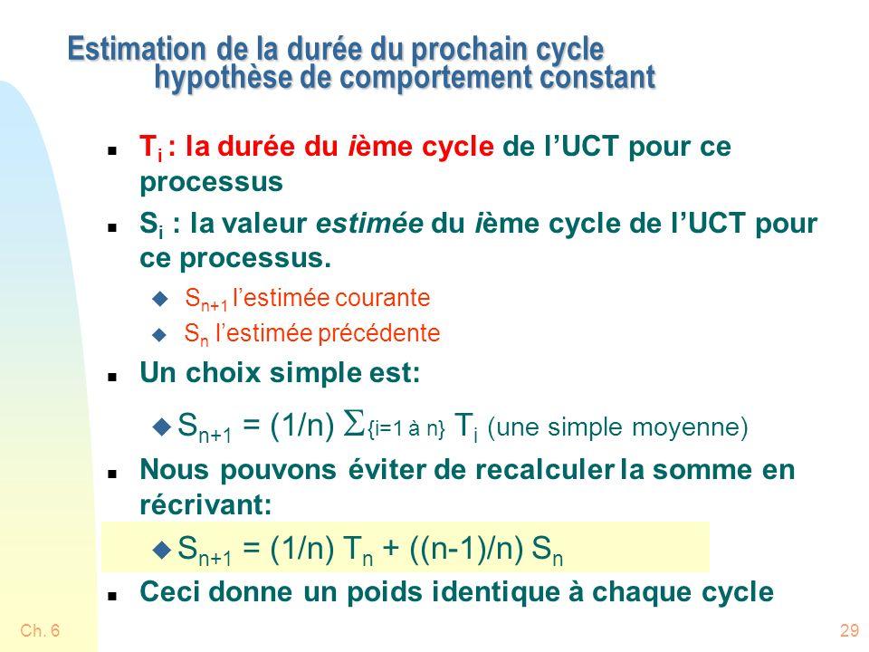 Ch. 629 Estimation de la durée du prochain cycle hypothèse de comportement constant n T i : la durée du ième cycle de lUCT pour ce processus n S i : l