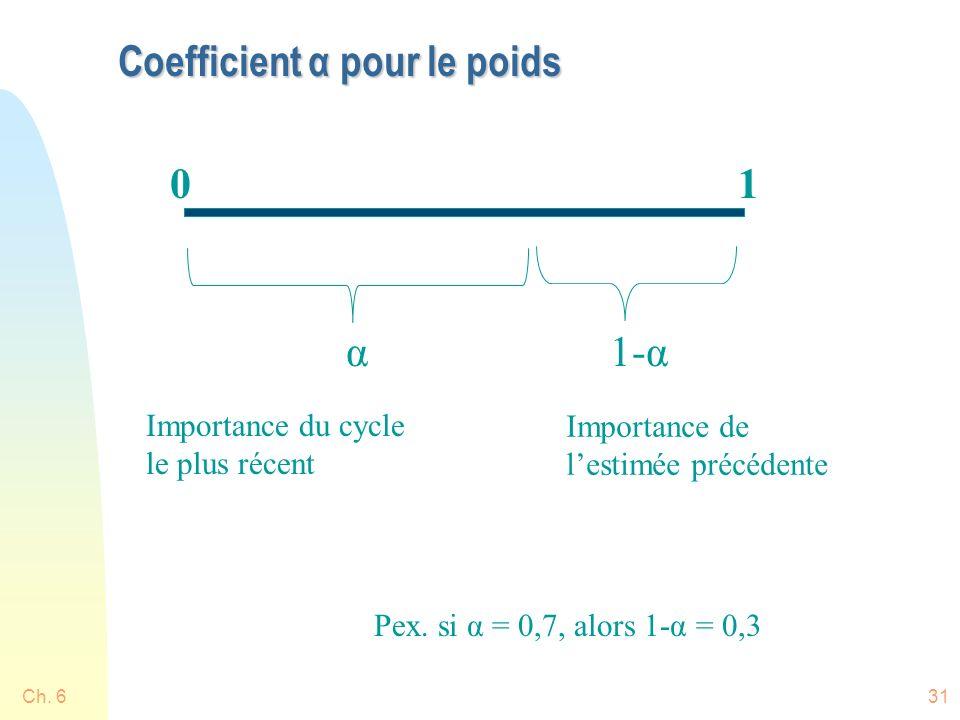 Coefficient α pour le poids Ch. 631 01 α1-α Importance du cycle le plus récent Importance de lestimée précédente Pex. si α = 0,7, alors 1-α = 0,3