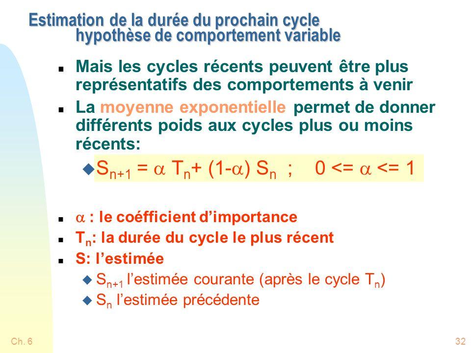 Ch. 632 Estimation de la durée du prochain cycle hypothèse de comportement variable n Mais les cycles récents peuvent être plus représentatifs des com