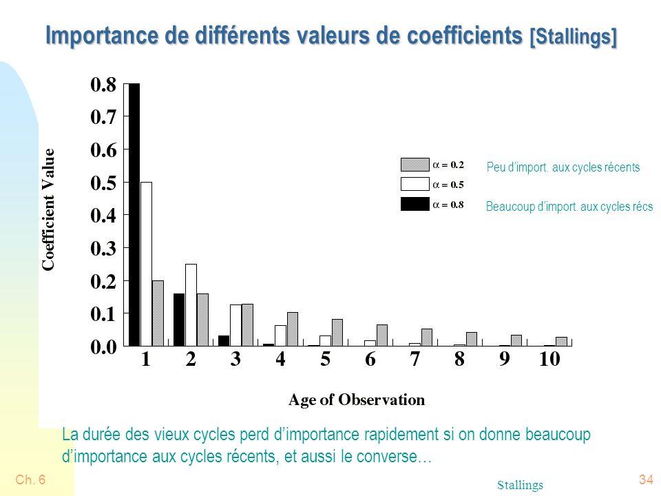 Ch. 634 Importance de différents valeurs de coefficients [Stallings] Stallings Peu dimport. aux cycles récents Beaucoup dimport. aux cycles récs La du