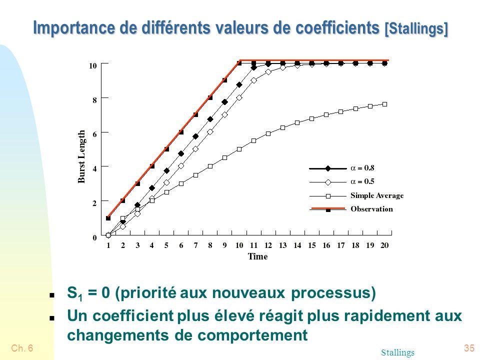 Ch. 635 Importance de différents valeurs de coefficients [Stallings] n S 1 = 0 (priorité aux nouveaux processus) n Un coefficient plus élevé réagit pl