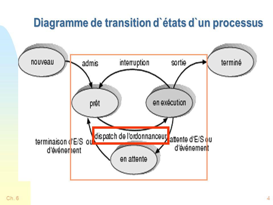 Plus en détail: file prêt n Temps des interruptions n Temps 0: u Le seul proc est P1, il est choisi n Temps 2: Interruption causée par larrivée de P2 u Deux procs dans la file: P1 qui demande encore 5 et P2 qui demande 4: ce dernier est choisi n Temps 4: Interruption causée par larrivée de P3 u Trois procs dans la file: P1=5, P2=2, P3=1: ce dernier est choisi n Etc: compléter comme exercice Ch.