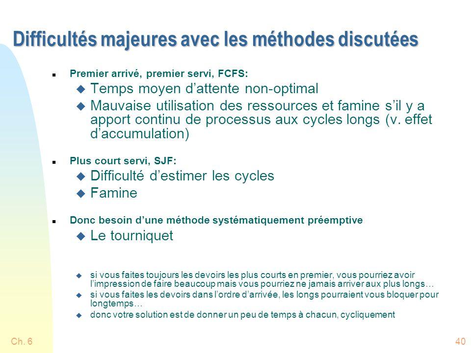 Ch. 640 Difficultés majeures avec les méthodes discutées n Premier arrivé, premier servi, FCFS: u Temps moyen dattente non-optimal u Mauvaise utilisat