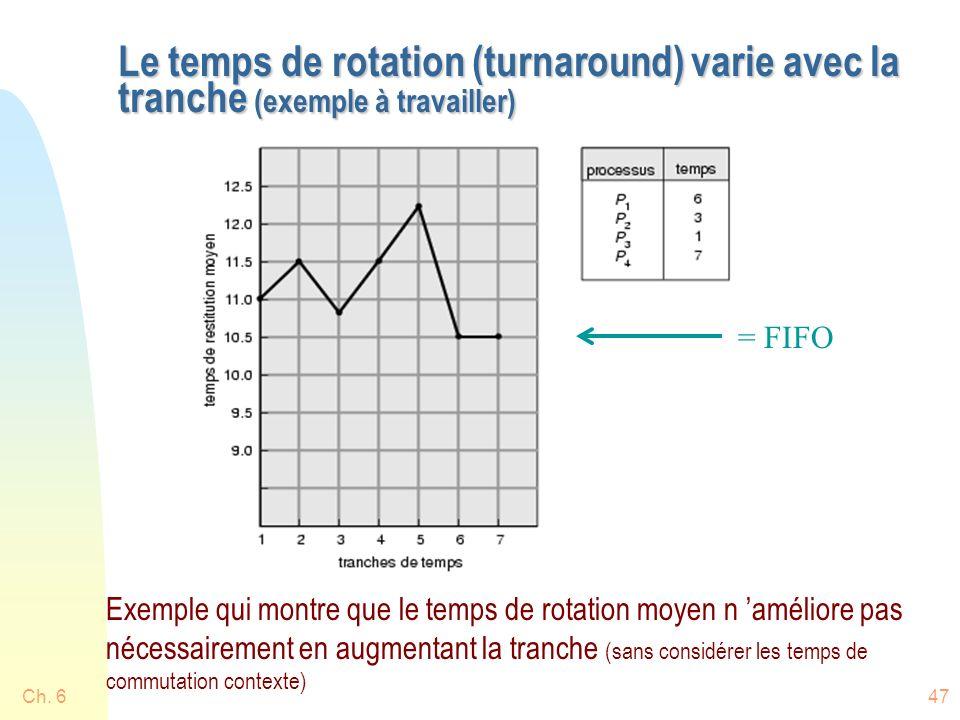 Ch. 647 Le temps de rotation (turnaround) varie avec la tranche (exemple à travailler) Exemple qui montre que le temps de rotation moyen n améliore pa