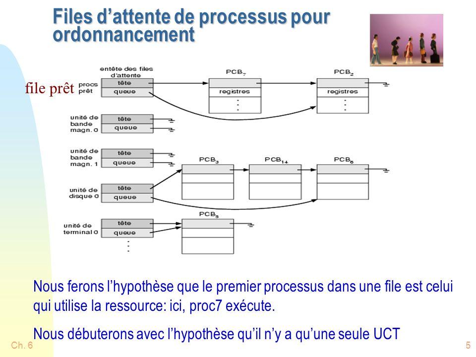 Ch. 65 Files dattente de processus pour ordonnancement file prêt Nous ferons lhypothèse que le premier processus dans une file est celui qui utilise l