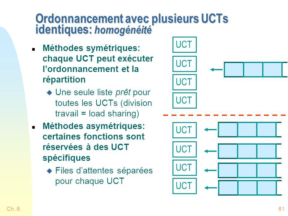 Ch. 661 Ordonnancement avec plusieurs UCTs identiques: homogénéité n Méthodes symétriques: chaque UCT peut exécuter lordonnancement et la répartition