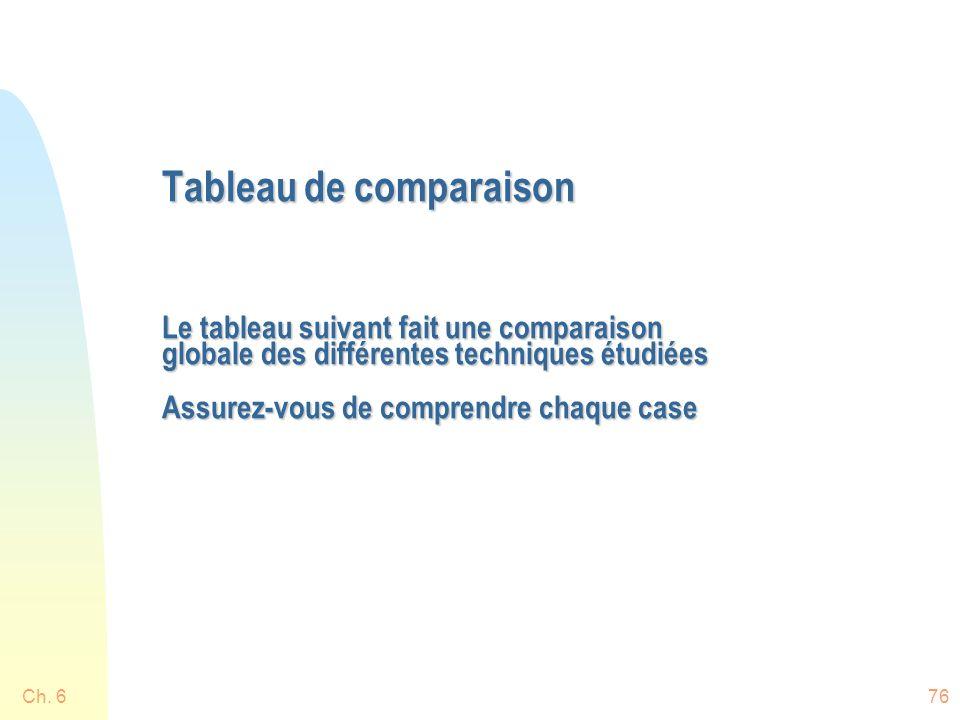 Ch. 676 Tableau de comparaison Le tableau suivant fait une comparaison globale des différentes techniques étudiées Assurez-vous de comprendre chaque c