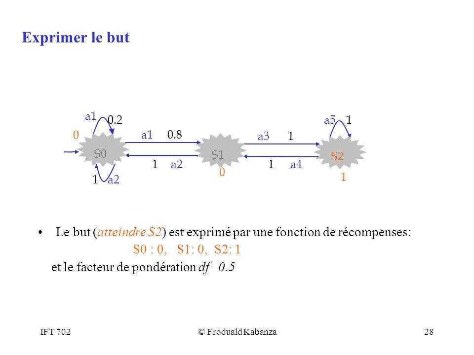 IFT 702© Froduald Kabanza28 Le but (atteindre S2) est exprimé par une fonction de récompenses: S0 : 0, S1: 0, S2: 1 et le facteur de pondération df=0.