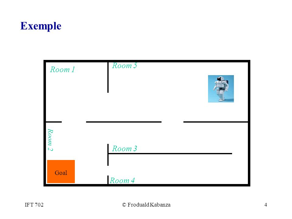 IFT 702© Froduald Kabanza4 Exemple Room 1 Room 2 Room 5 Room 4 Room 3 Goal
