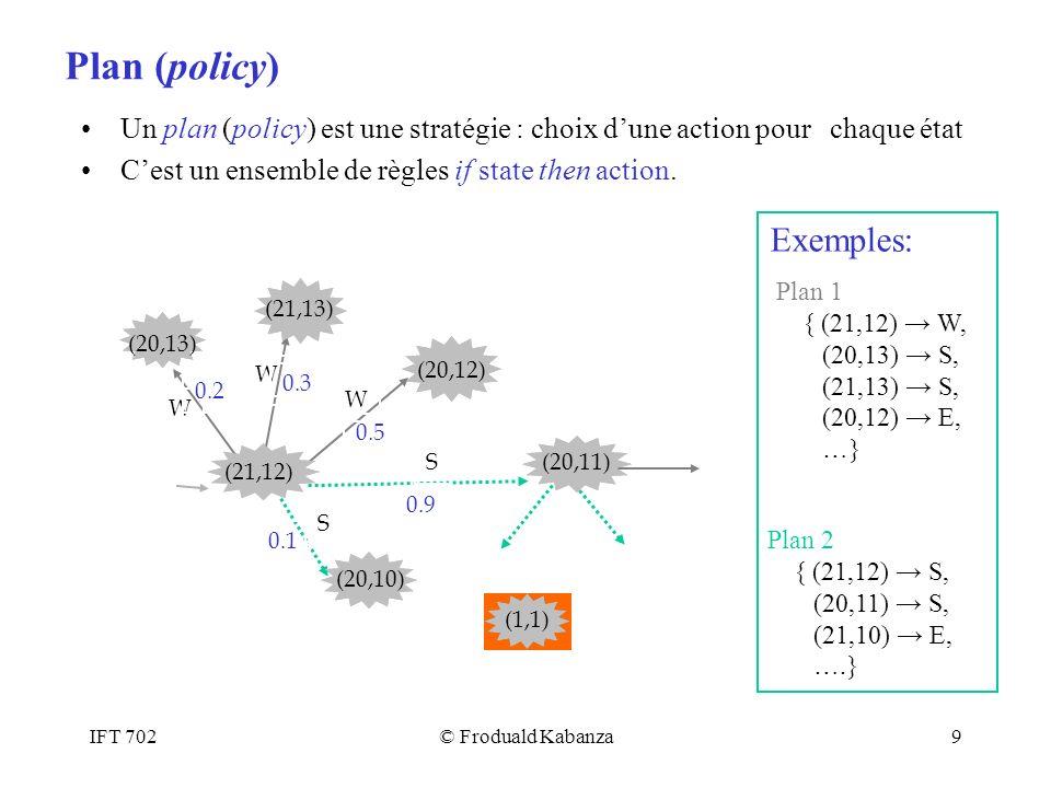 IFT 702© Froduald Kabanza20 Plan optimal Un plan P domine un plan P si les deux conditions suivantes sont réunies: –U(P,s) >= U(P,s) pour tout état s –U(P,s) > U(P,s) pour au moins un s Un plan est optimal sil nest pas dominé par un autre.