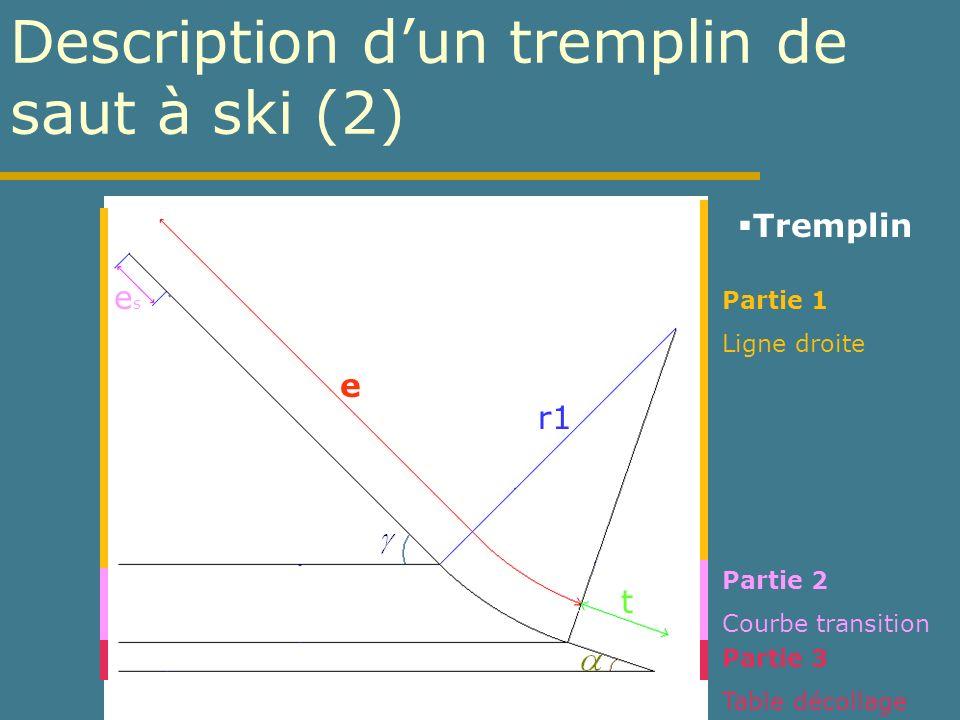 Le saut avec limpulsion (2) Vitesse de sortie du tremplin